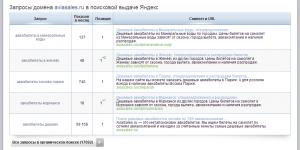 SpyWords.ru – узнай все запросы конкурентов в контексте и поиске!